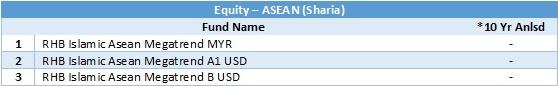 equity - asean sharia 10 yr anlsd 20180331