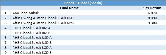 bonds - global sharia 1 yr return 20180531