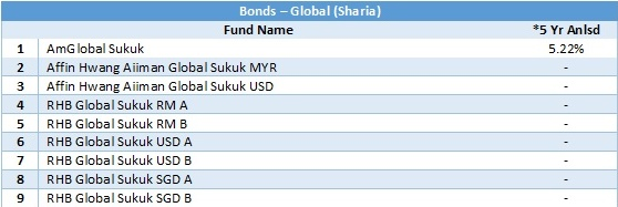 bonds - global sharia 5 yr anlsd 20180430