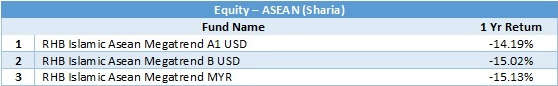 equity - asean sharia 1 yr return 20180531
