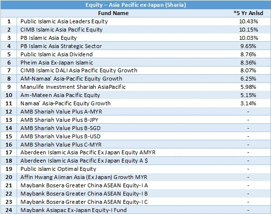 equity - asia pacific ex-japan sharia 5 yr anlsd 20180430