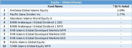 equity - global sharia 10 yr anlsd 20180430