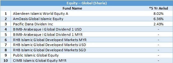 equity - global sharia 5 yr anlsd 20180430