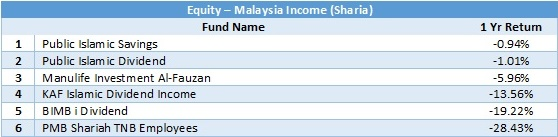 equity - malaysia income sharia 1 yr return 20180531