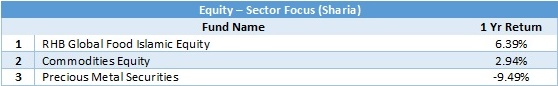 equity - sector focus sharia 1 yr return 20180531