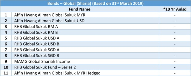 bonds - global sharia 10 yr anlsd 20190331