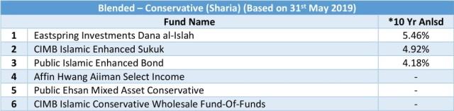 blended - conservative sharia 10 yr anlsd 20190531