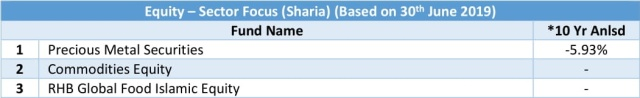 equity - sector focus sharia 10 yr anlsd 20190630