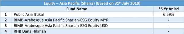 equity - asia pacific sharia 5 yr anlsd 20190731