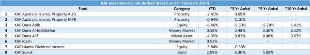 kaf investment funds berhad 20200229